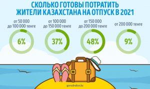 Сколько денег планируют потратить жители Казахстана на отпуск в 2021 году?