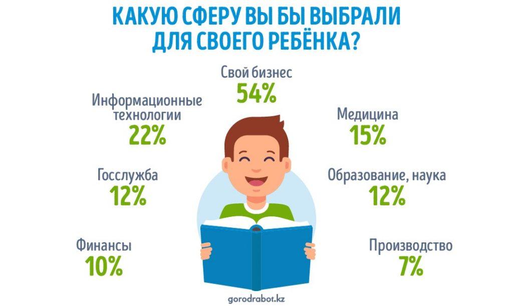 Какие профессии казахстанцы выбрали бы для своих детей?